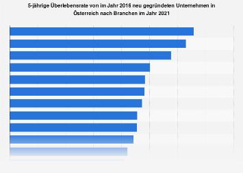Überlebensrate von Unternehmensgründungen in Österreich nach Branchen 2016
