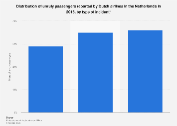 Unruly passengers reported by Dutch airlines in the Netherlands 2016, by incident