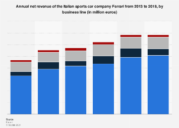 Ferrari Annual Net Revenue By Business Line 2013 2018 Statista