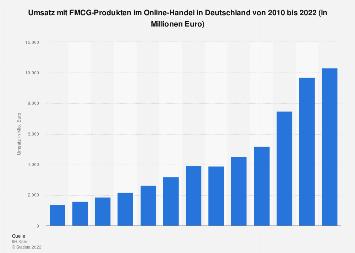 Umsatz mit FMCG-Produkten im Online-Handel in Deutschland bis 2016