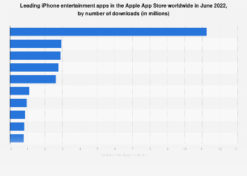 Leading iPhone entertainment apps worldwide 2018, by downloads