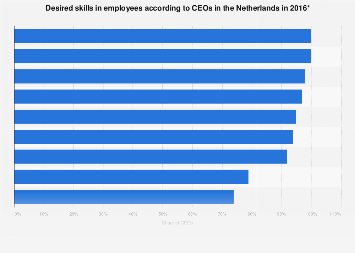 Desired skills in employees according to CEOs in the Netherlands 2016