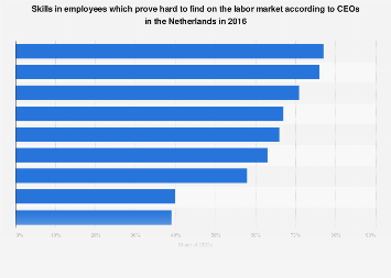 Skills in employees which prove hard to find according to CEOs in Netherlands 2016