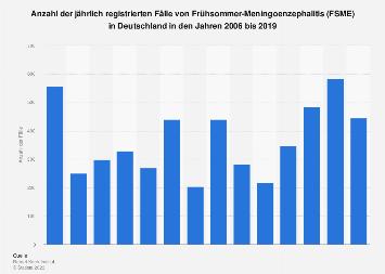 Frühsommer-Meningoenzephalitis in Deutschland bis 2018
