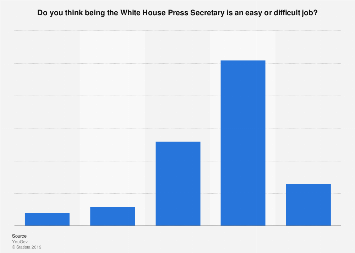 U.S. adults on the difficulty of being White House Press Secretary, March 2017