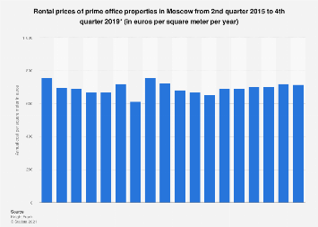 Prime office rental prices in Moscow 2015-2018