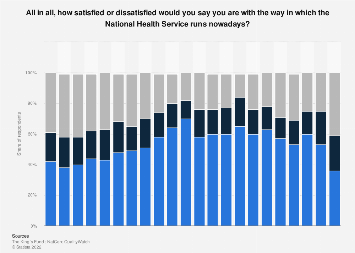 Public satisfaction with the NHS in the United Kingdom (UK) 2000-2017