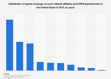 Sports coverage on ESPN in the U.S. 2014, by sport