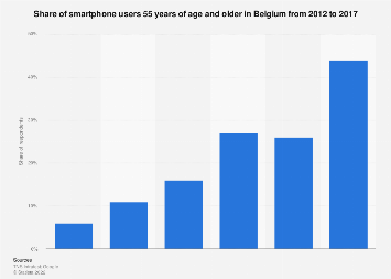 Belgium: smartphone users 55 years of age and older 2012-2017