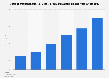 Finland: smartphone users 55 years of age and older 2012-2017