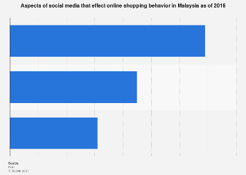 Aspects of social media that effect online shopping behavior in Malaysia 2016