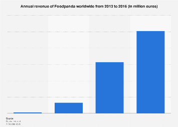 Foodpanda revenue 2013-2016