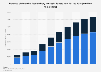 Digital Market Outlook: online food delivery revenue in Europe 2016-2022, by type