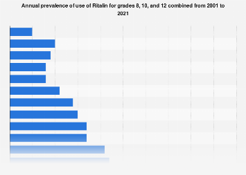 Annual prevalence of Ritalin use within grades 8, 10 and 12 in the U.S. 2001-2018