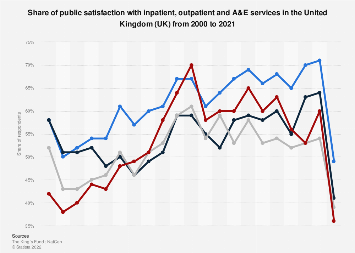 Public satisfaction with inpatient and A&E services in the United Kingdom 2000-2016