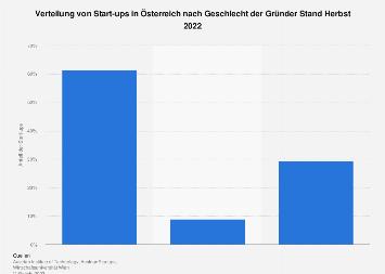 Start-ups in Österreich nach Geschlecht der Gründer 2018