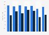 Earnings of people in film in the U.S. 2014, by gender