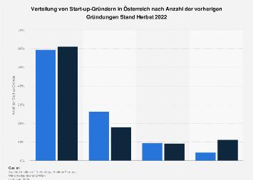 Start-up-Gründer in Österreich nach vorherigen Gründungen 2018