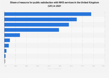 Reasons for public satisfaction with NHS services in the United Kingdom 2018