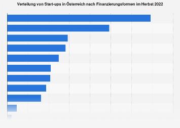 Start-ups in Österreich nach Finanzierungsformen 2018