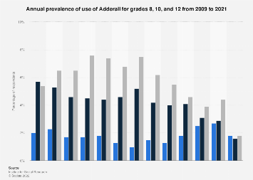 Annual prevalence of Adderall use within grades 8, 10 and 12 in the U.S. 2009-2018
