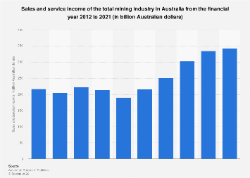 Sales and service income of the total mining industry Australia FY 2012 - FY 2017