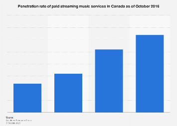 Paid streaming music service usage in Canada 2015-2016