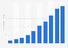 Número de entregas a domicilio de HelloFresh en Europa 2014-2016