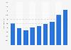 Umicore's annual revenue in 2012-2018