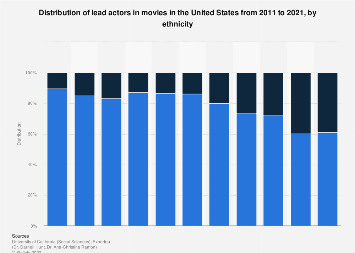 Distribution lead actors in films in the U.S. 2011-2016, by ethnicity