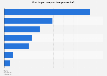 Purposes headphones are used for in the United States 2017
