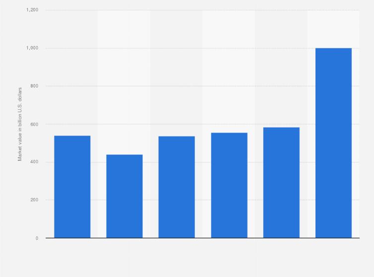 Petrochemical global market value 2014-2025 | Statista