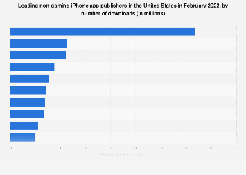 Leading non-gaming iPhone app publishers in the U.S. 2018, by downloads