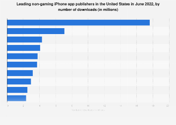 Leading iPhone non-gaming app publishers in the U.S. 2018, by downloads