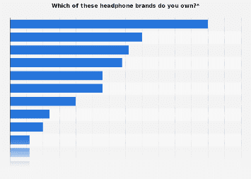 Share of headphone owners by brand in the United States 2017