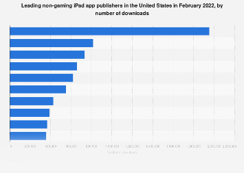 Leading iPad non-gaming app publishers in the U.S. 2017, by downloads