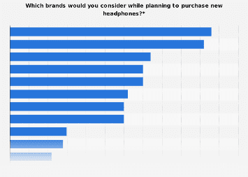 Purchase preference for headphone brands in the United States 2017