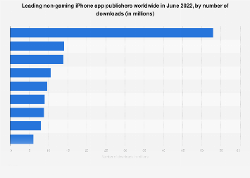 Leading iPhone non-gaming app publishers worldwide 2018, by downloads