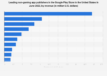 Leading non-gaming Android app publishers in the U.S. 2018, by revenue