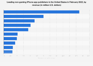 Leading non-gaming iPhone app publishers in the U.S. 2018, by revenue