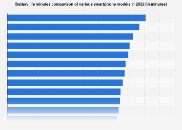 Comparison of smartphone battery life by model 2017