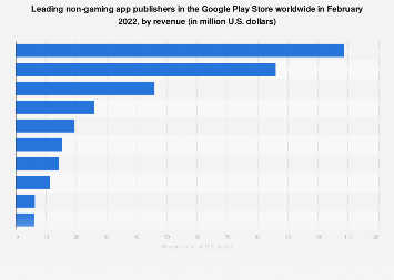 Leading non-gaming Android app publishers worldwide. 2018, by revenue