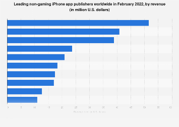 Leading non-gaming iPhone app publishers worldwide 2018, by revenue