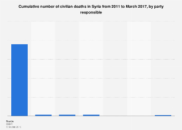 Number of civilian deaths in Syria, by party responsible 2011-2017