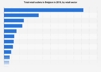 Total retail outlets in Belgium 2017, by retail sector