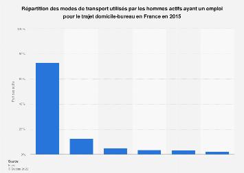 Trajets domicile-bureau:modes de transport utilisés par les hommes France 2015