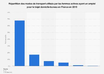 Trajets domicile-bureau:modes de transport utilisés par les femmes France 2015