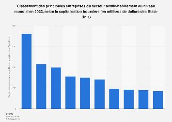 Valeur de marché des entreprises leaders du secteur mondial de la mode 2018