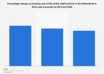 Online retail turnover change in the Netherlands 2015-2019