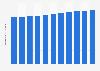 Nombre de morts pour 1.000 habitants à Cuba 2006-2016